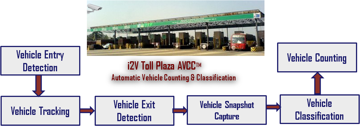 Toll Plaza Security System