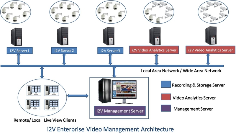 Video Surveillance software